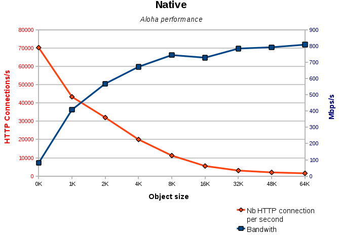 native_performance
