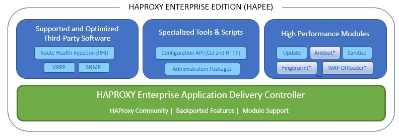 All components of HAPEE