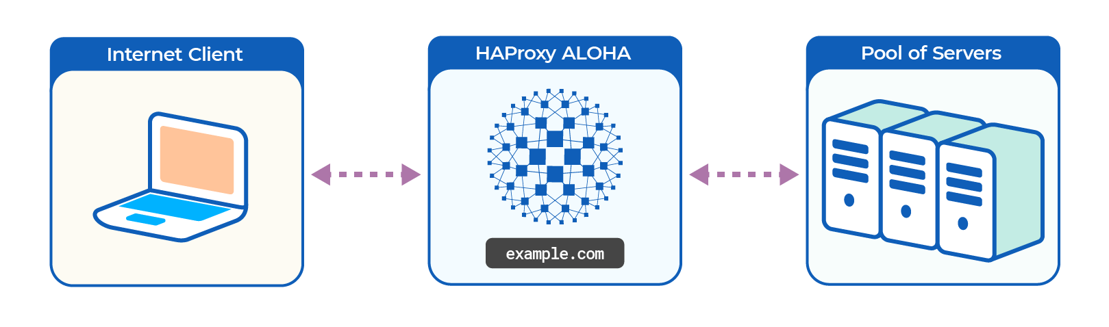 https://cdn.haproxy.com/documentation/aloha/10-5/assets/aloha-overview-c737b3e0e2fe4b264d6fa7af6d63614fb1d945db5bf5804bfabcadfc4c085da8.png