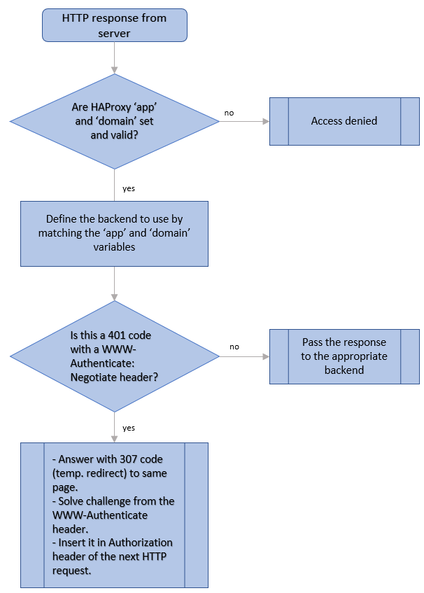 Single Sign On flowchart 2