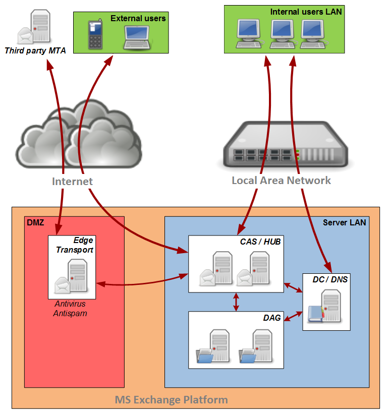 HAProxy - Exchange 2010 architecture