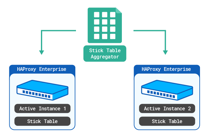 https://cdn.haproxy.com/documentation/hapee/1-8r2/assets/cluster-wide-tracking-active-active-stick-table-aggregator-887fd2befb4c4a35ab101931fd402959b4dc90a496bbe05850cf94647fb8fc12.png