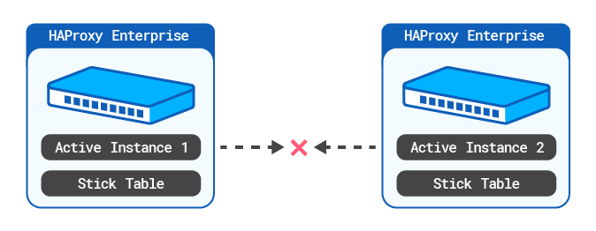 https://cdn.haproxy.com/documentation/hapee/1-8r2/assets/cluster-wide-tracking-active-active-without-stick-table-aggregator-9d0d5a2ebfac520debfe5f37c3b3d79fd6a1a4bbc880cc767e7f3f1629a54c55.png