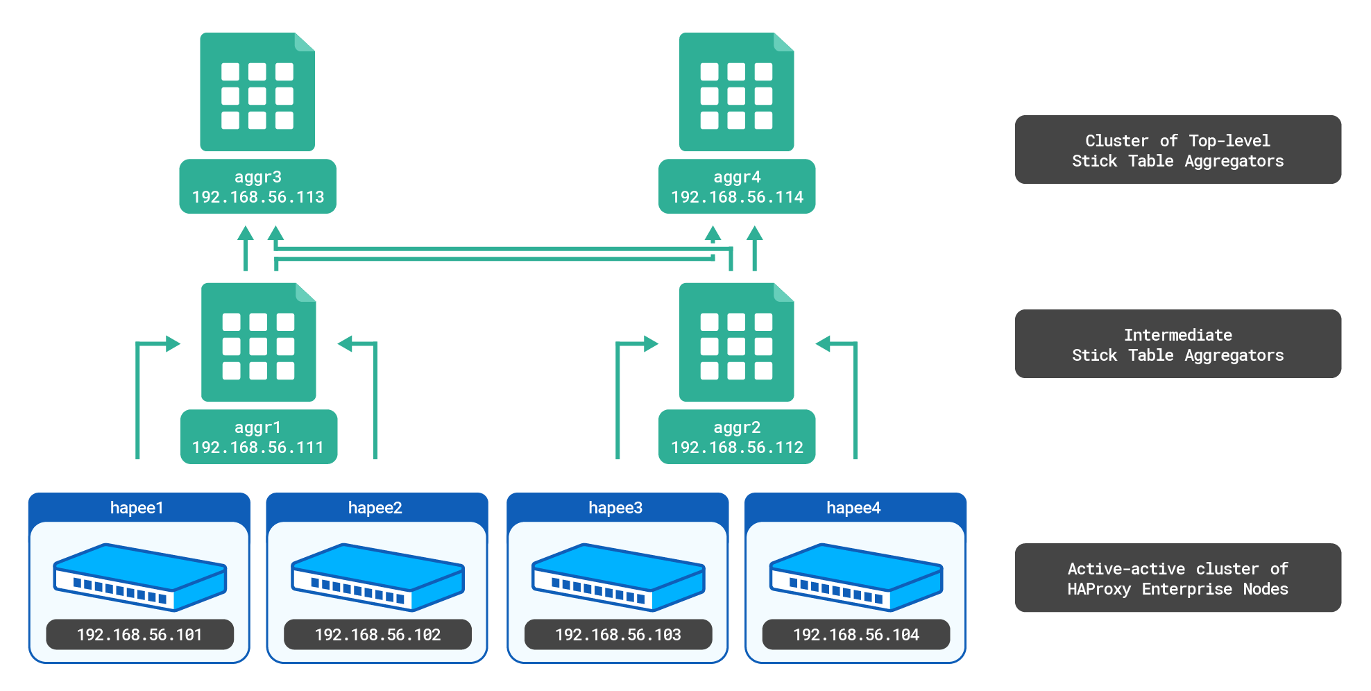 https://cdn.haproxy.com/documentation/hapee/1-8r2/assets/cluster-wide-tracking-ha-setup-3e25d8ecf8c45676e4240bfd3064aa1f880aec0f81fe28afeaf9cd0516086fd7.png
