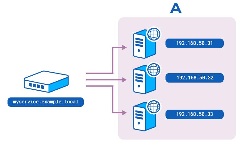 [DNS A records]