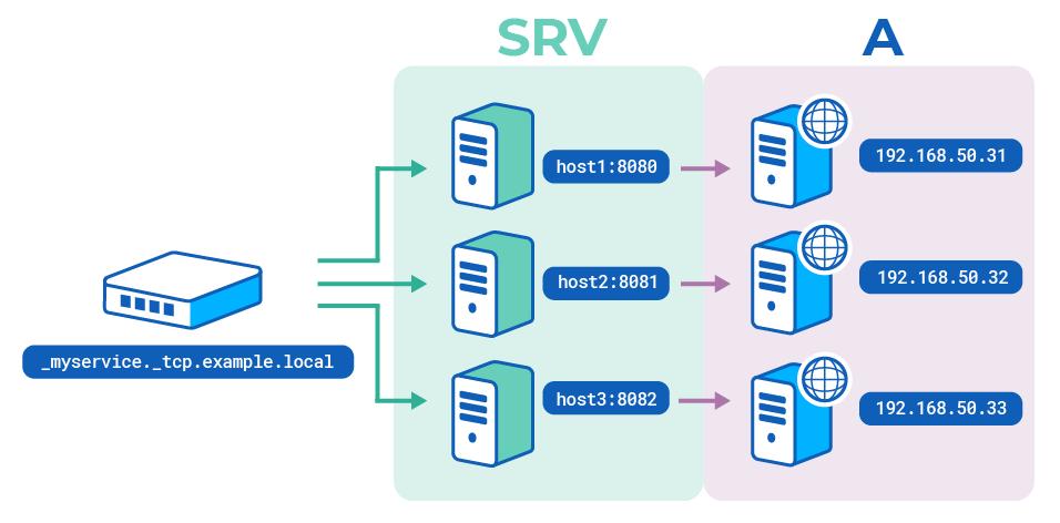 [DNS SRV records]