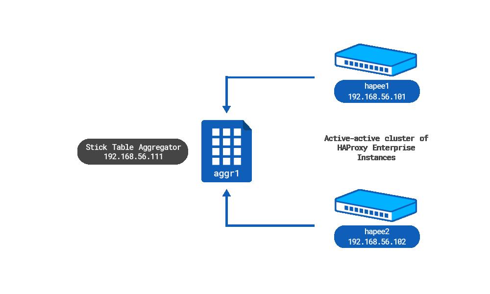 https://cdn.haproxy.com/documentation/hapee/2-1r1/assets/cluster-wide-tracking-single-level-setup-c11861ecfca68578d69b7317d67dc1d5a6c8cfb251640d02f95b6a224b97ca7a.png