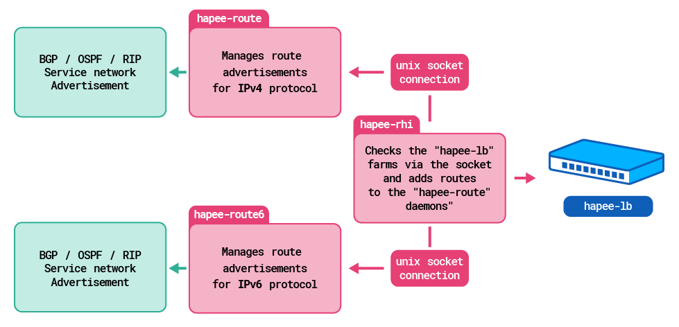 HAProxy Enterprise Route Health Injection
