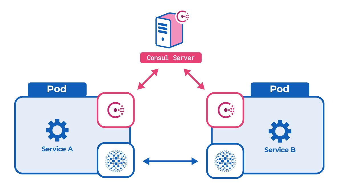 [Consul service mesh diagram]
