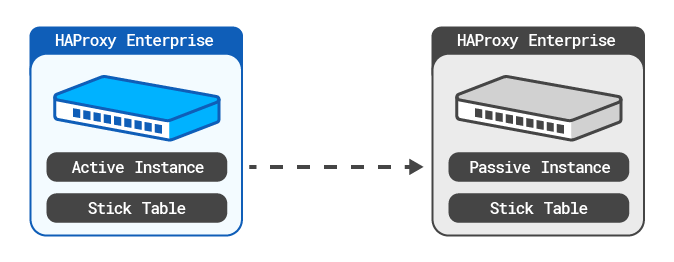 https://cdn.haproxy.com/documentation/hapee/latest/assets/cluster-wide-tracking-active-passive-7a4160e10948fb672ab9a1a27e89e7c968c28668a1c4541936dde00316cc3374.png