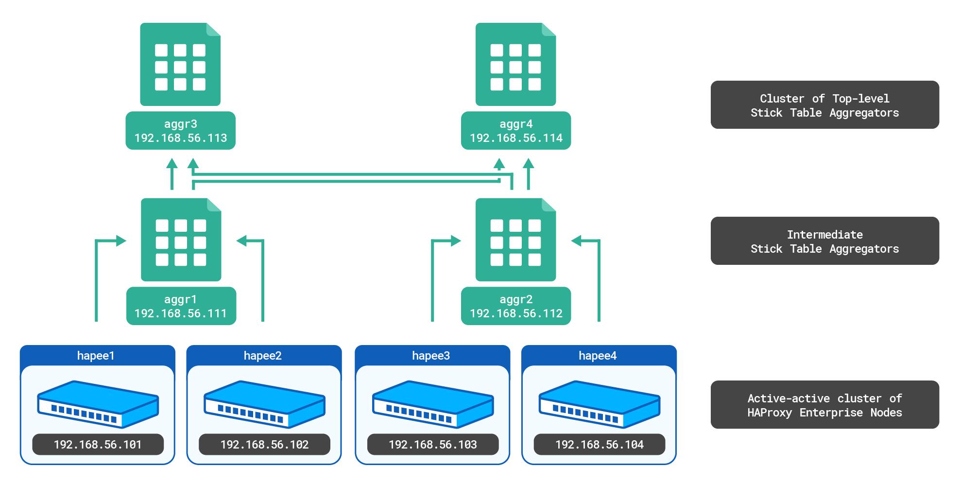 https://cdn.haproxy.com/documentation/hapee/latest/assets/cluster-wide-tracking-ha-setup-3e25d8ecf8c45676e4240bfd3064aa1f880aec0f81fe28afeaf9cd0516086fd7.png