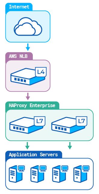 [Layer 4 load balancing in AWS]