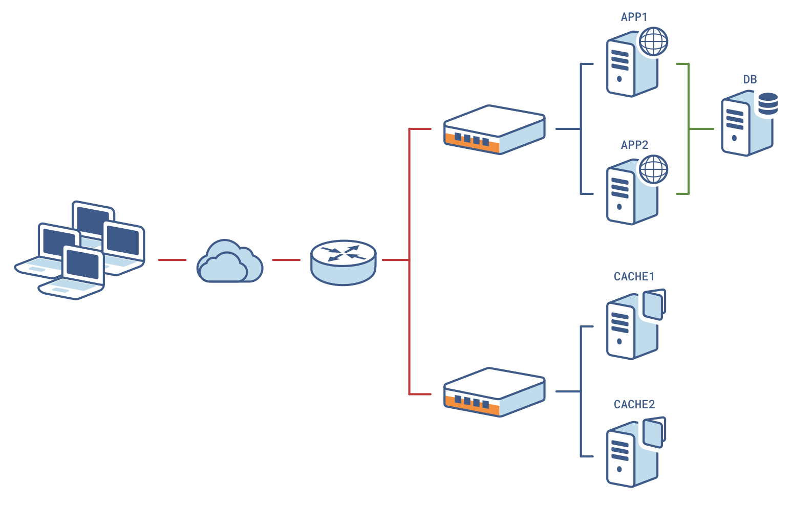 AN-0057-EN – Content Switching - HAProxy Technologies