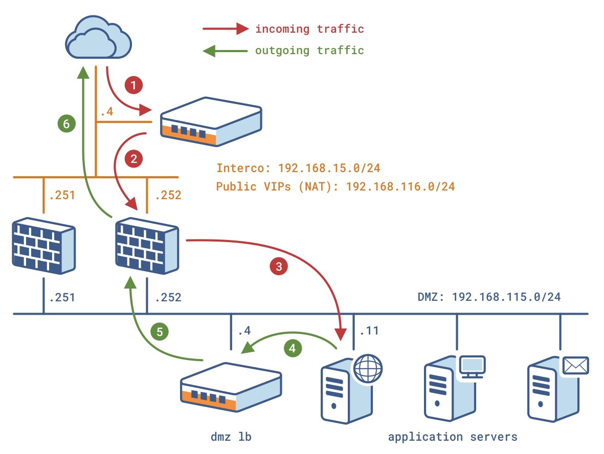An-0062-en  U2013 Stateful Firewalls  Ips  Ids And Utm Load Balancing
