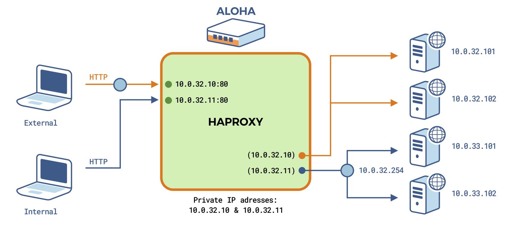target network diagram
