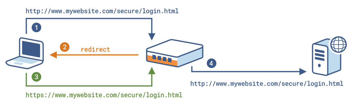 AN-0010-EN – Redirecting HTTP requests to HTTPS - HAProxy
