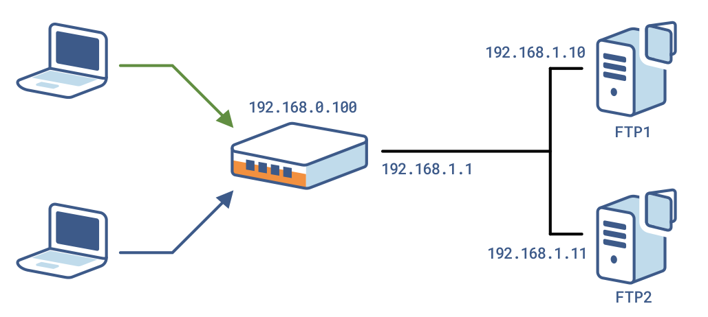 An 0046 En Load Balancing Ftp Haproxy Technologies