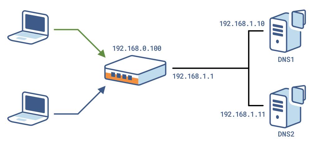 Target Network Diagram. Standard Architecture ...