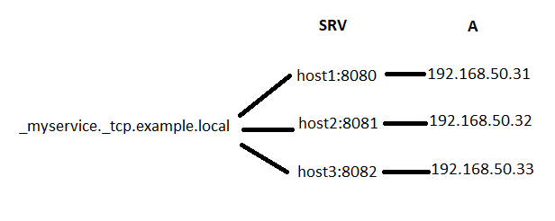 DNS SRV records resolve a service name to hosts and ports