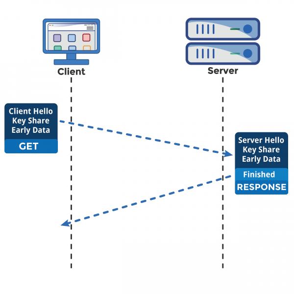 TLS 1.3 and 0-RTT in HAProxy - HAProxy Technologies