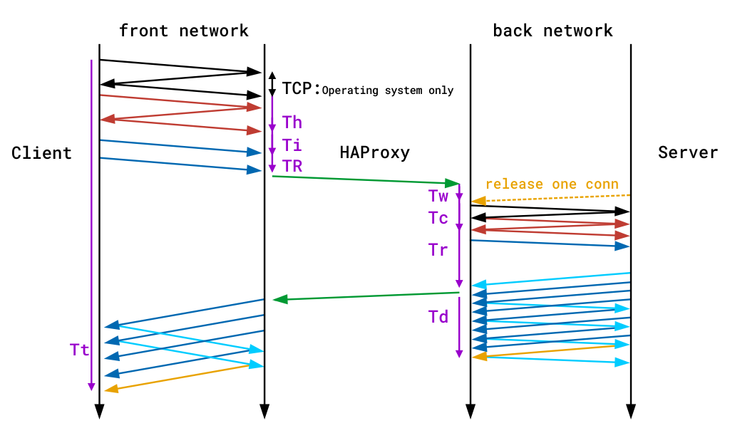 haproxy time recording
