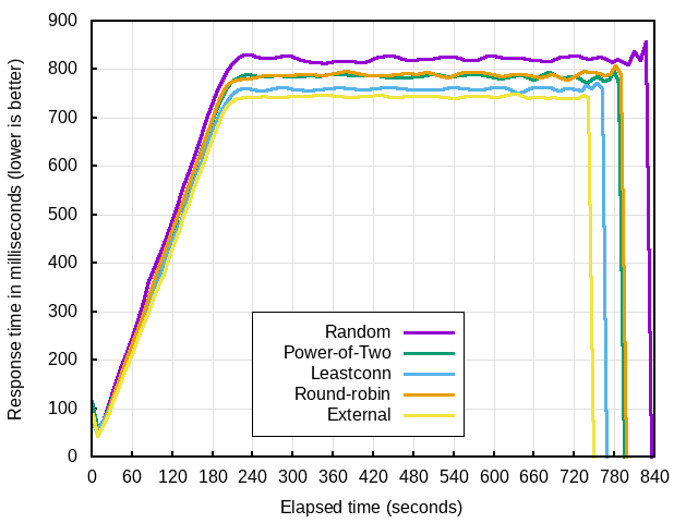 comparing power of two random choices algorithm