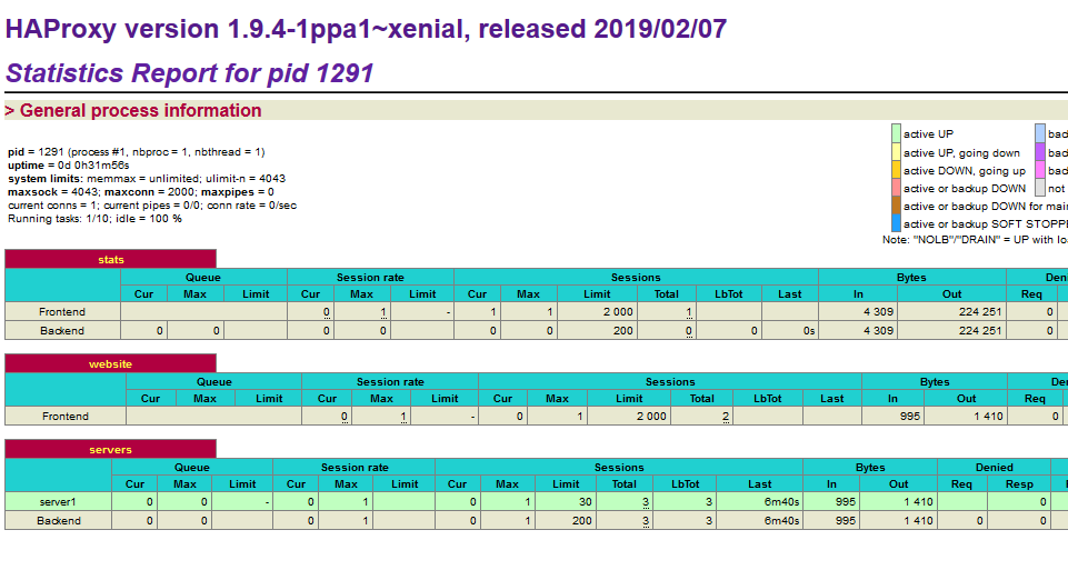 The HAProxy Stats Page