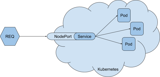 Routing via NodePort