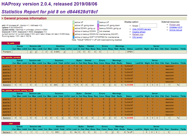 HAProxy Stats page with no servers