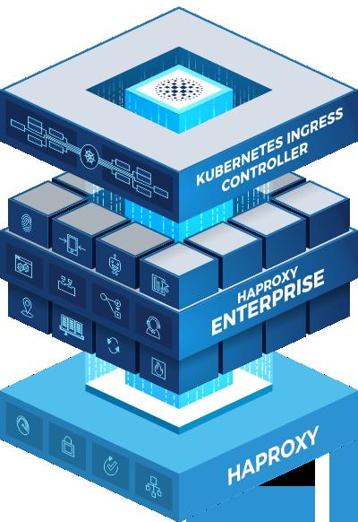 HAProxy Enterprise Kubernetes Ingress Controller