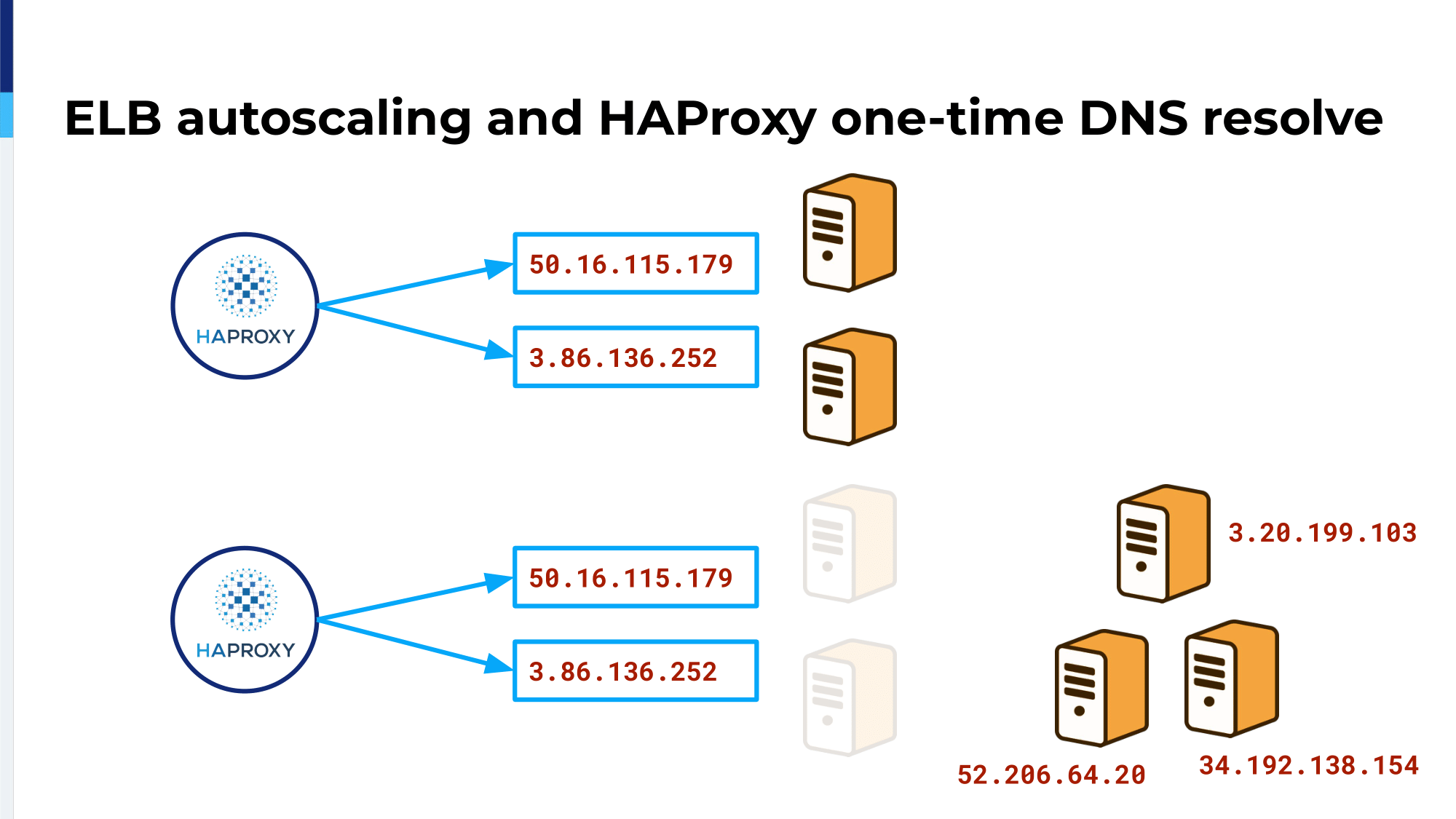 haproxyconf2019_ migrating thredup infrastructure to kubernetes with haproxy_oleksii asiutin_15
