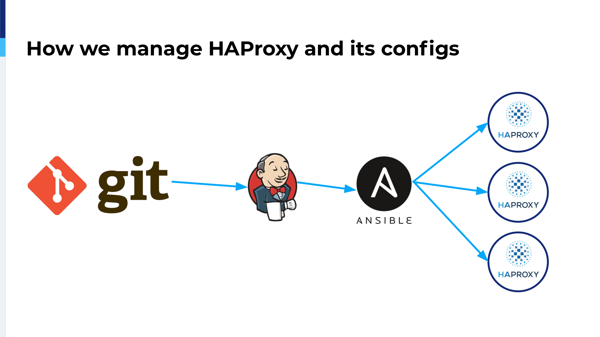haproxyconf2019_ migrating thredup infrastructure to kubernetes with haproxy_oleksii asiutin_21