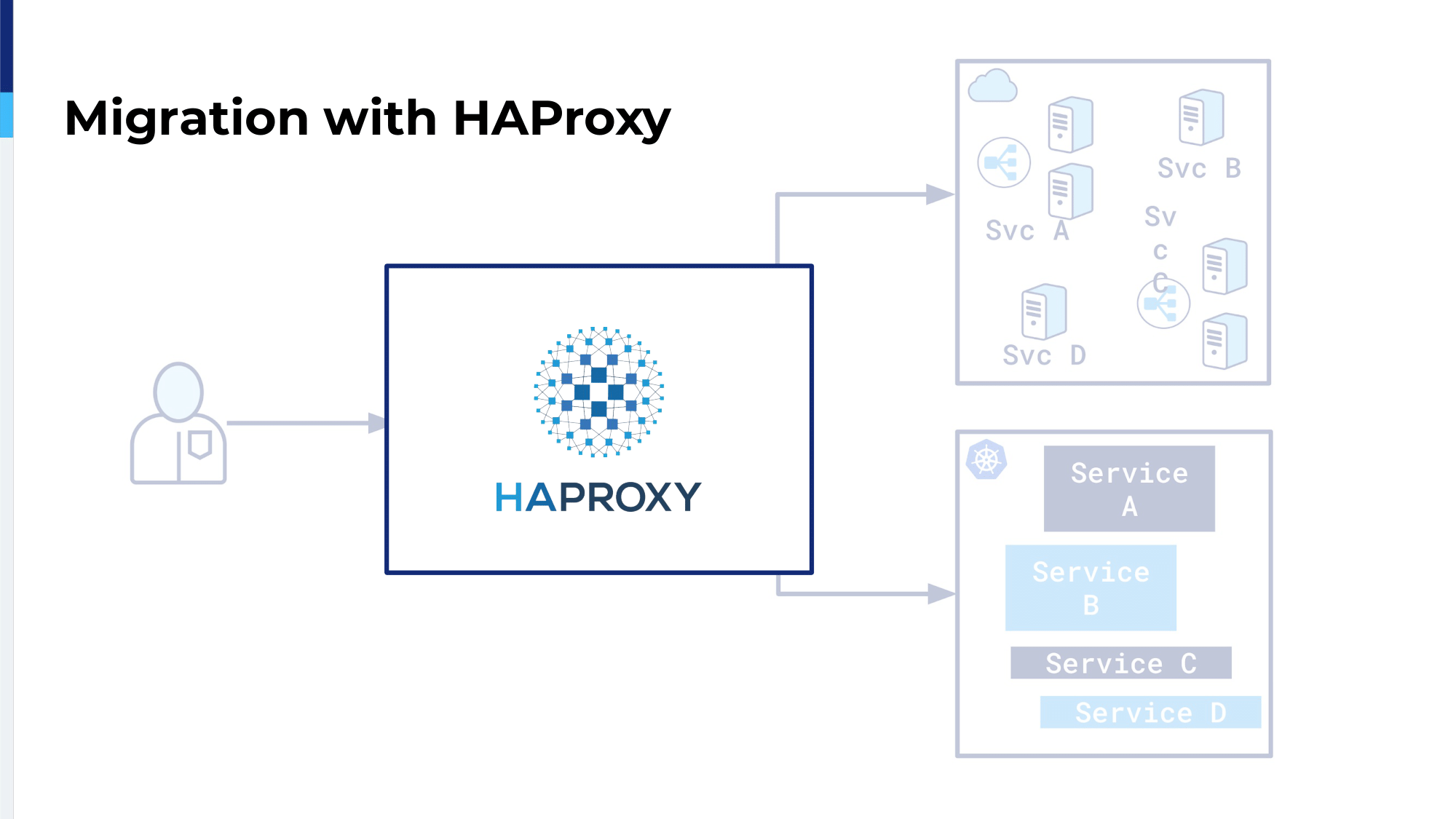 haproxyconf2019_ migrating thredup infrastructure to kubernetes with haproxy_oleksii asiutin_6