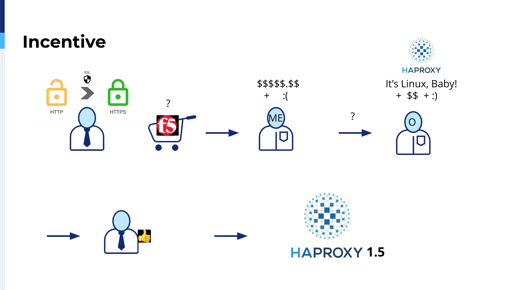 haproxyconf2019_how haproxy rose from a simple load balancer replacement into our swiss army knife_christian platzer_2