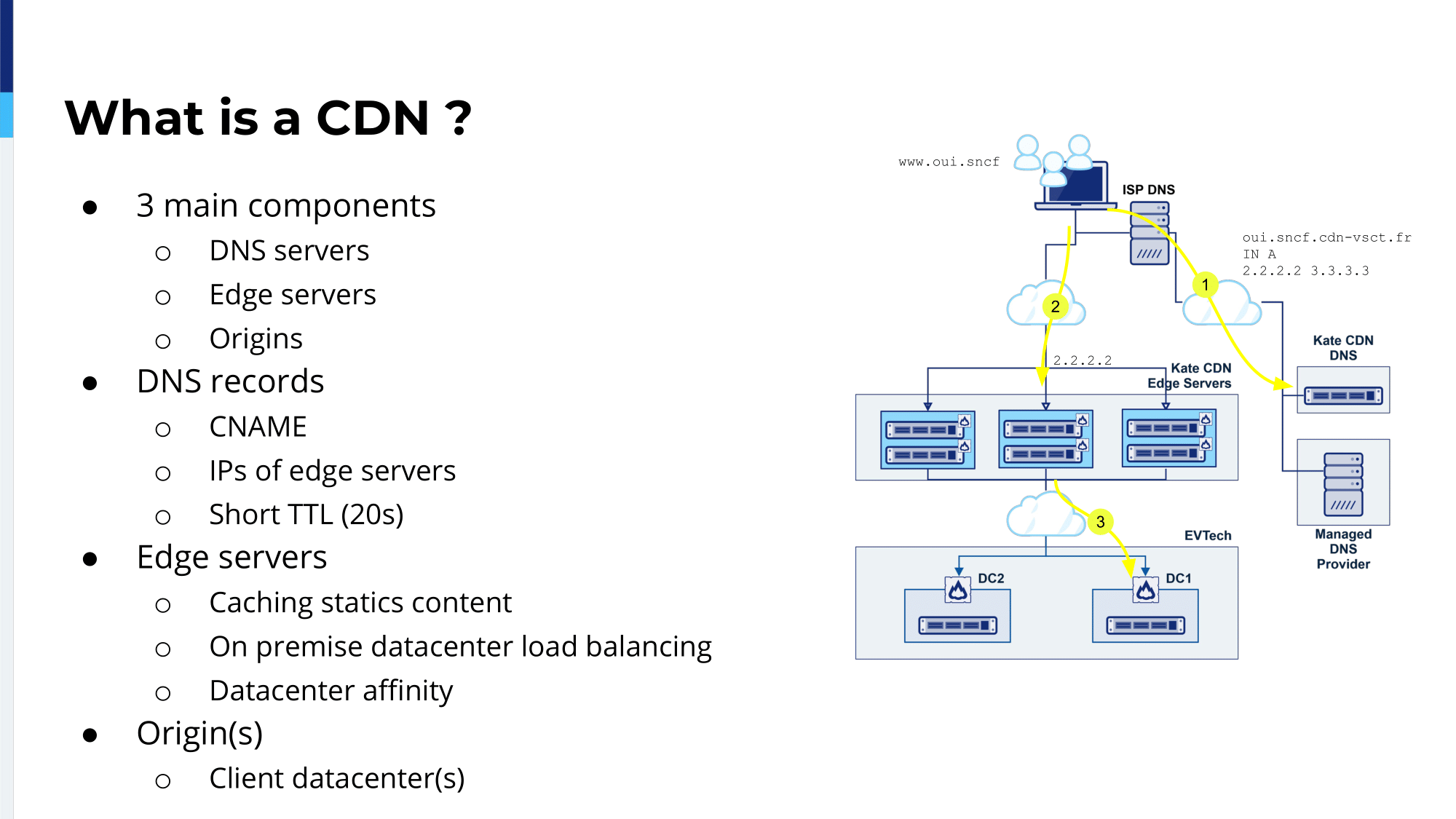 haproxyconf2019_ how oui.sncf built its cdn with haproxy_antonin mellier_nicolas besin_4
