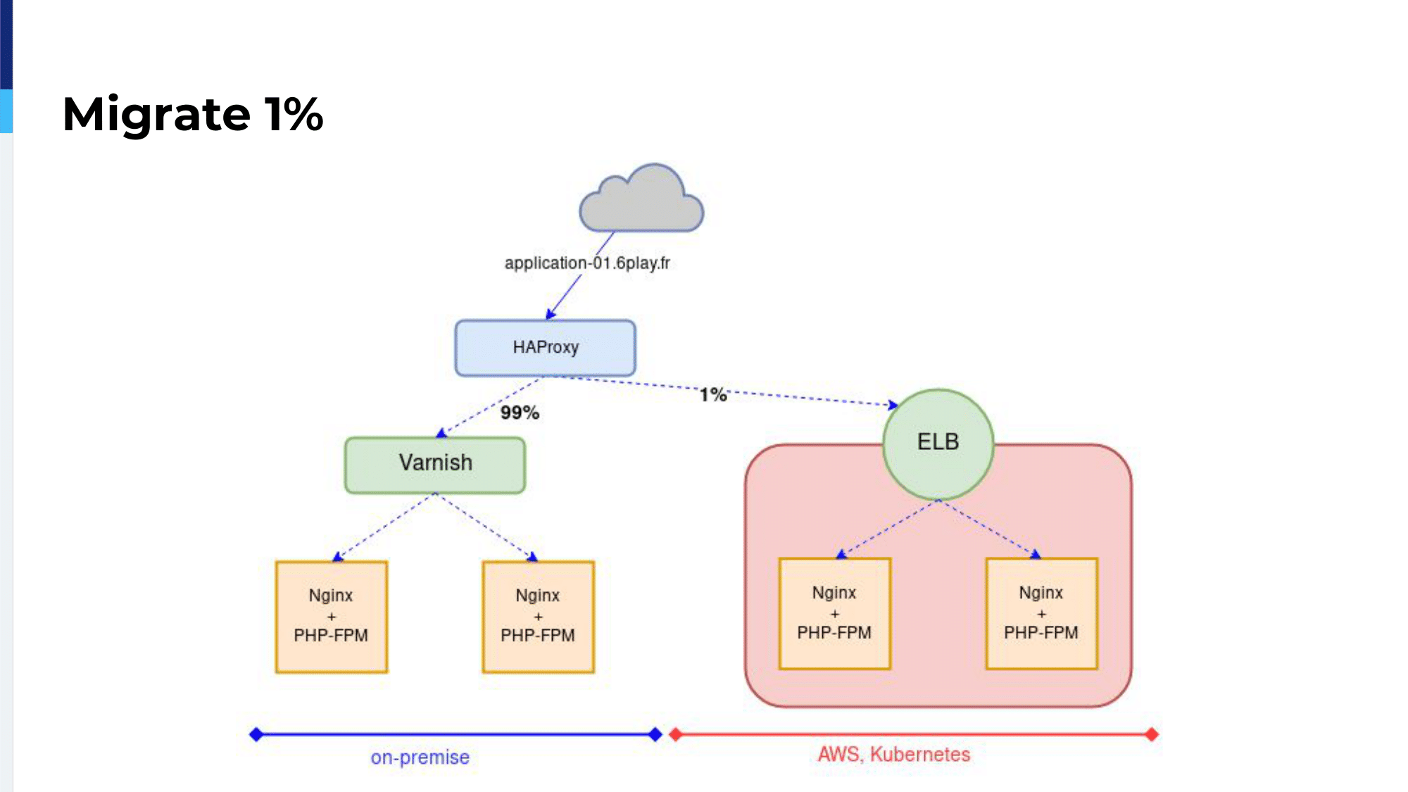 haproxyconf2019_rtl's journey to kubernetes with haproxy_vincent gallissot_16