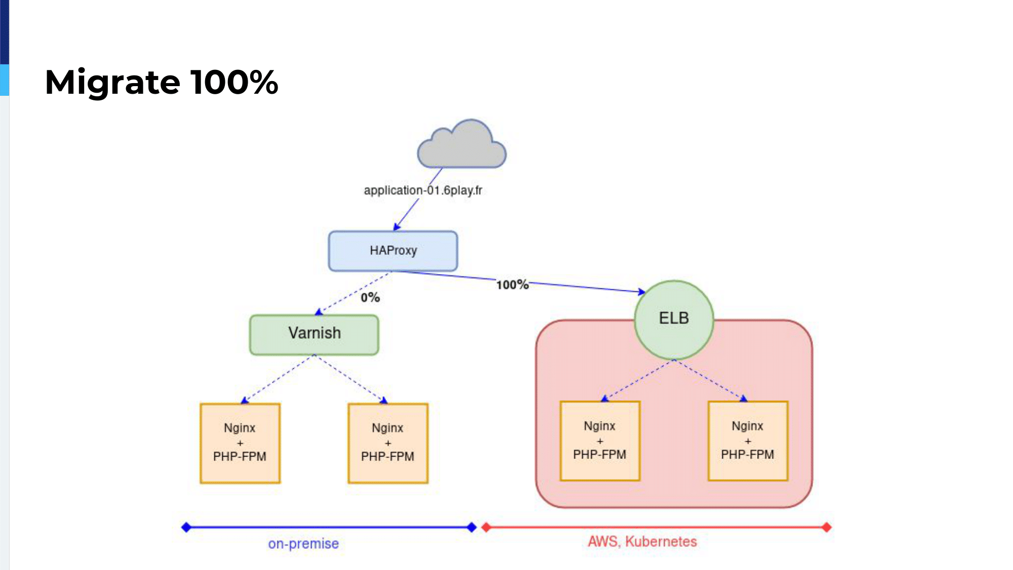 haproxyconf2019_rtl's journey to kubernetes with haproxy_vincent gallissot_25