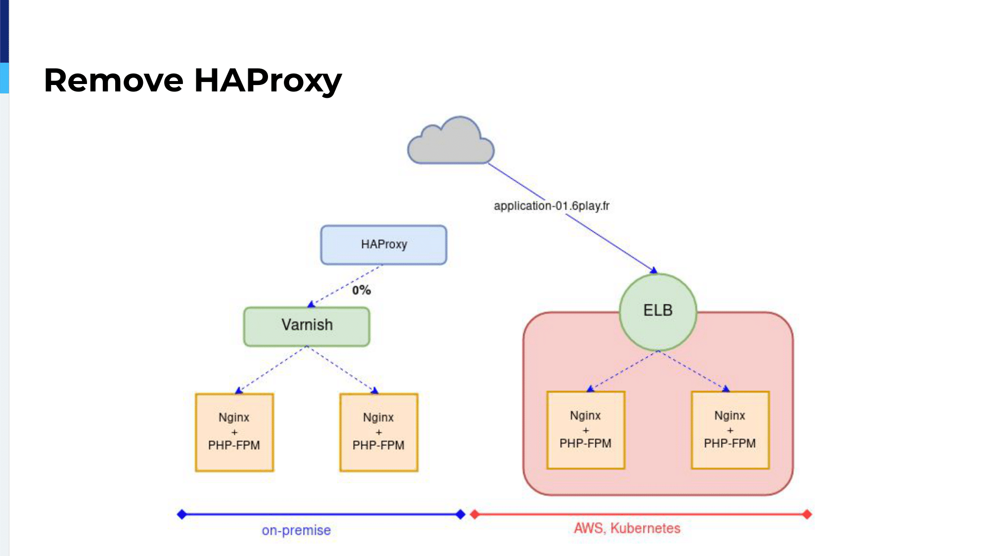 haproxyconf2019_rtl's journey to kubernetes with haproxy_vincent gallissot_27