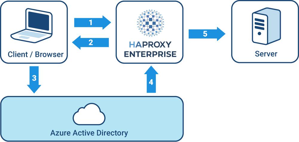 SAML login flow