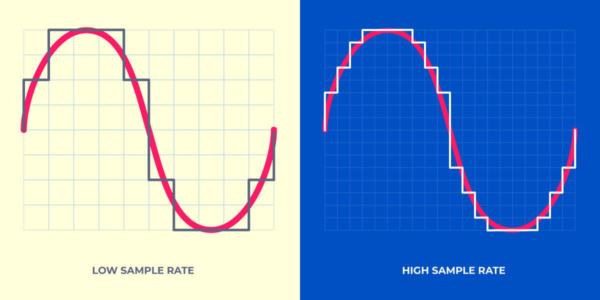 SINE wave at different resolutions