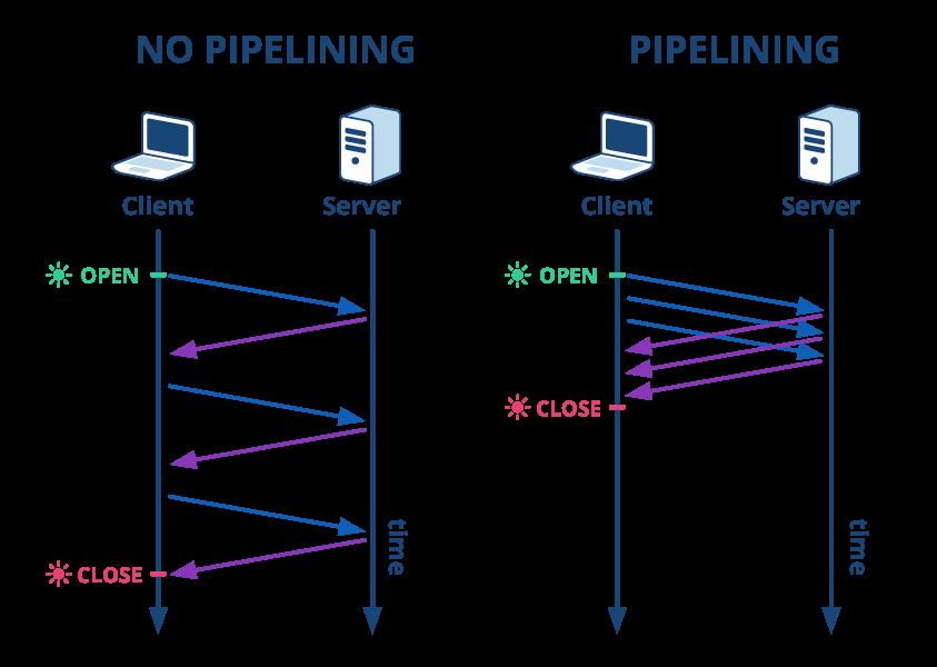 HTTP pipelining
