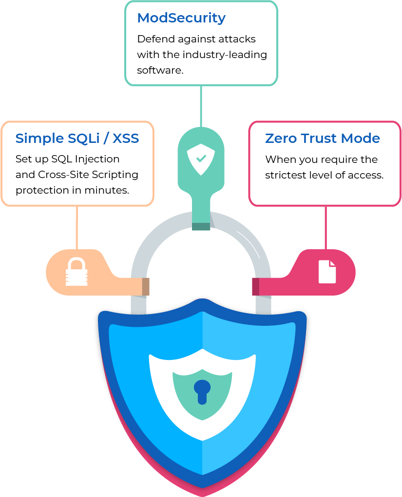 HAProxy ModSecurity