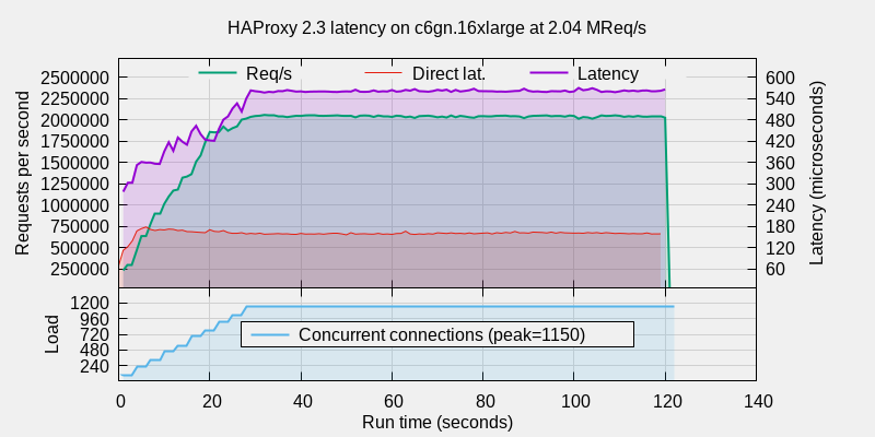 Graphs shows HAProxy reaches between 2.07 and 2.08 million requests per second