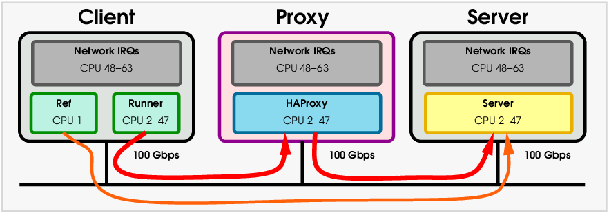 The benchmark lab used a client, proxy and server