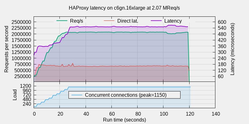 Graph shows that HAProxy 2.4 reaches between 2.07 and 2.08 million requests per second
