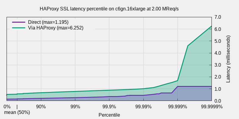 Graph of TLS shows that less than 1 request in 100,000 is above 1.6 milliseconds