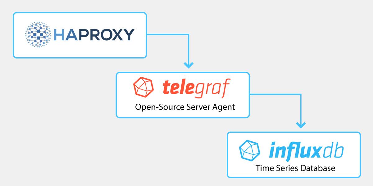 HAProxy, Telegraf and InfluxDB flow chart