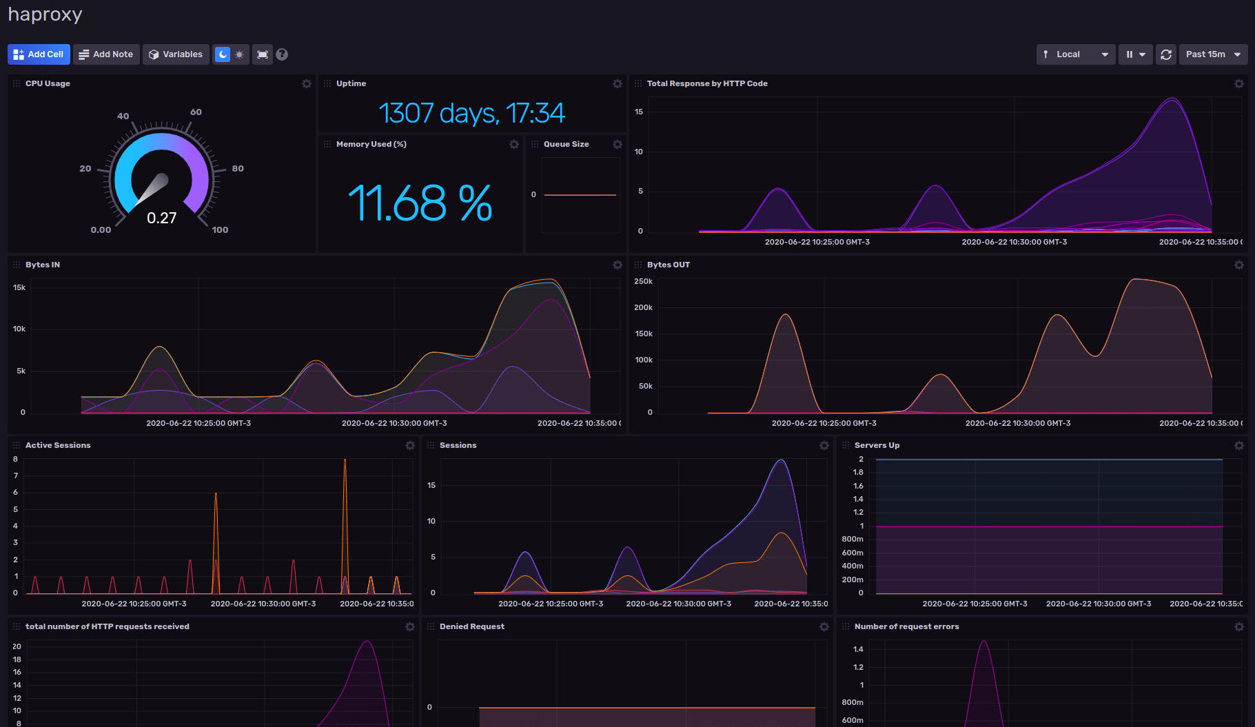 HAProxy Dashboard Template by InfluxData