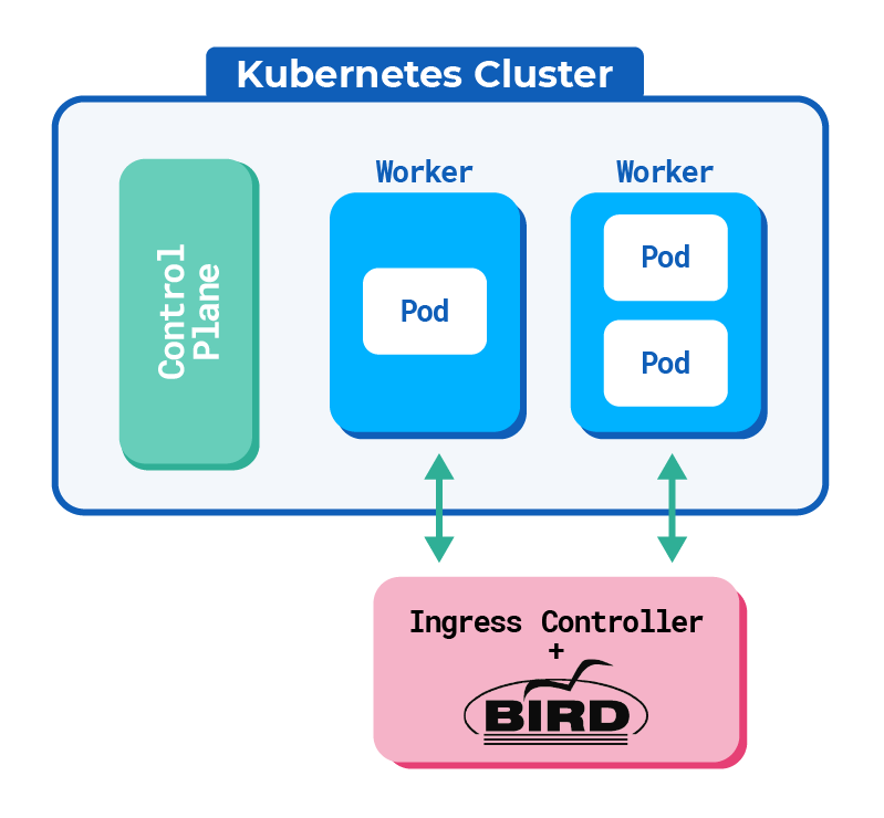 Ingress Controller outside the cluster