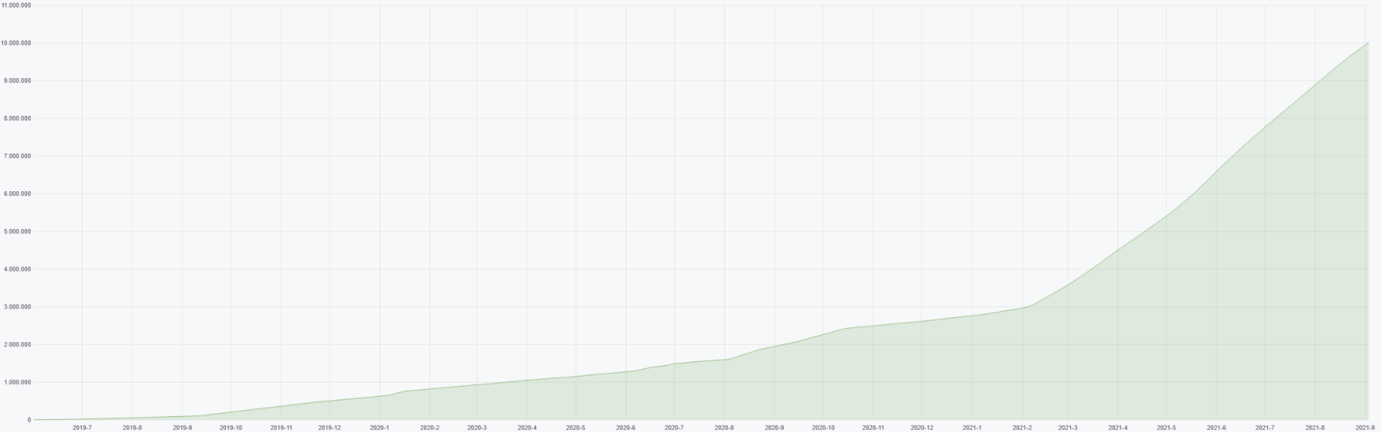 total number of downloads during two years